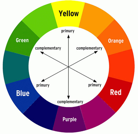 THE COLOR CIRCLE